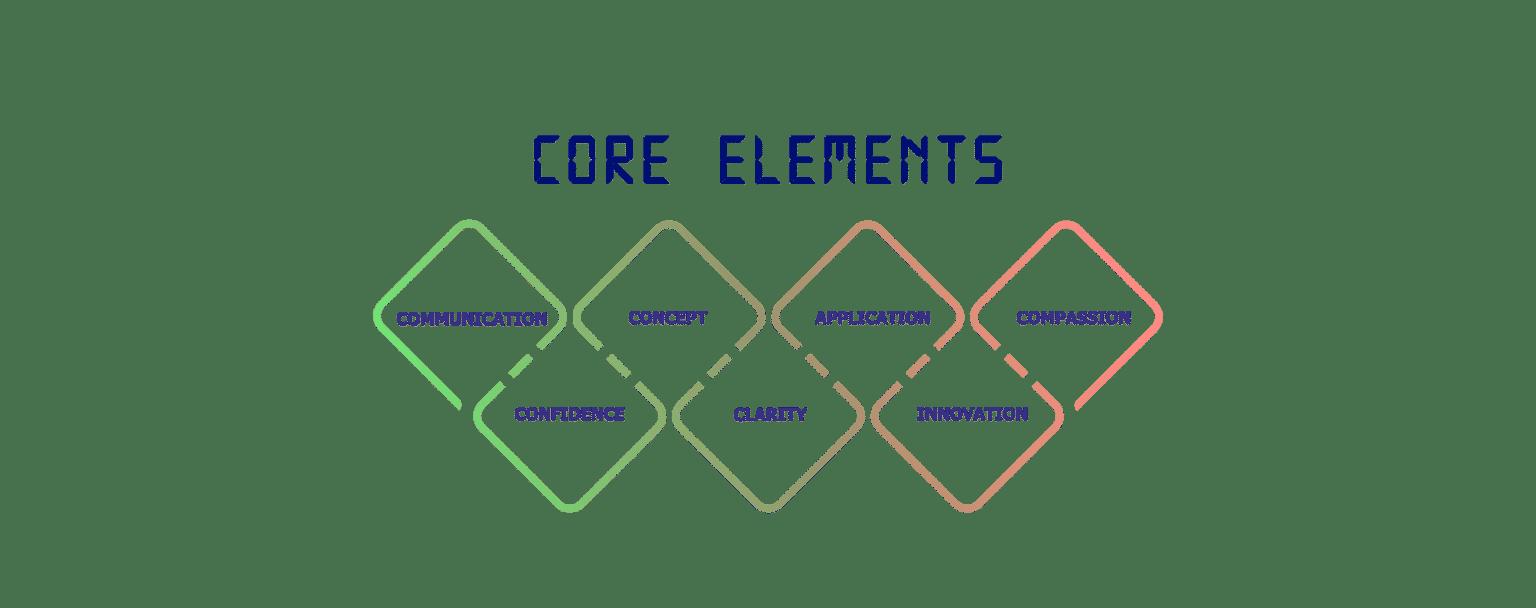 core-elements
